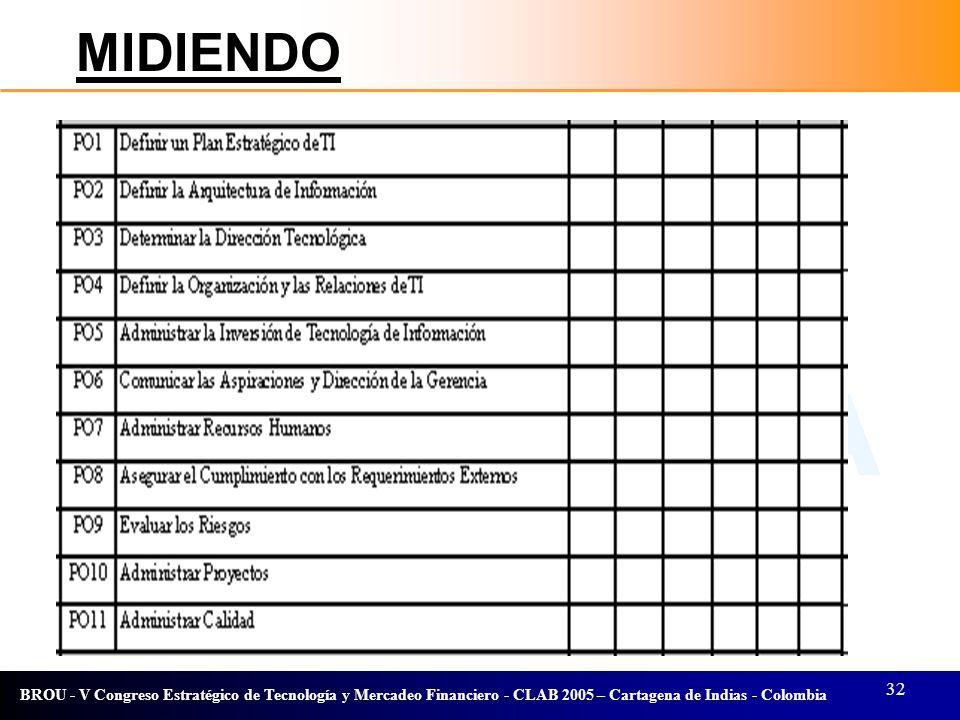 32 BROU - V Congreso Estratégico de Tecnología y Mercadeo Financiero - CLAB 2005 – Cartagena de Indias - Colombia MIDIENDO