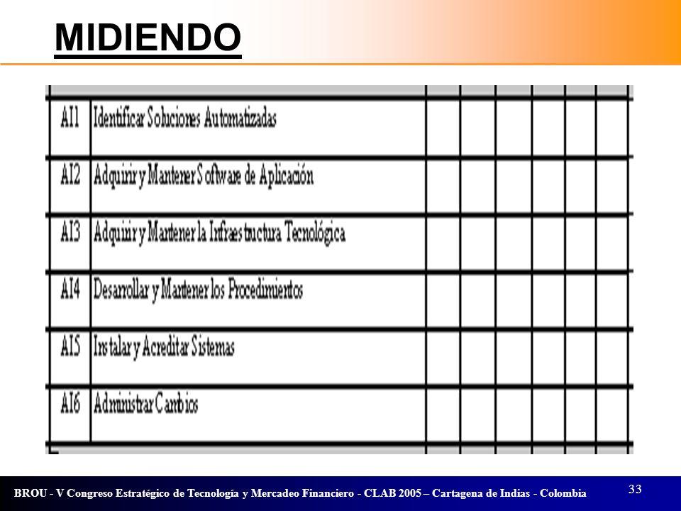 33 BROU - V Congreso Estratégico de Tecnología y Mercadeo Financiero - CLAB 2005 – Cartagena de Indias - Colombia MIDIENDO
