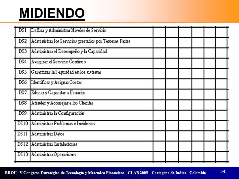 34 BROU - V Congreso Estratégico de Tecnología y Mercadeo Financiero - CLAB 2005 – Cartagena de Indias - Colombia MIDIENDO