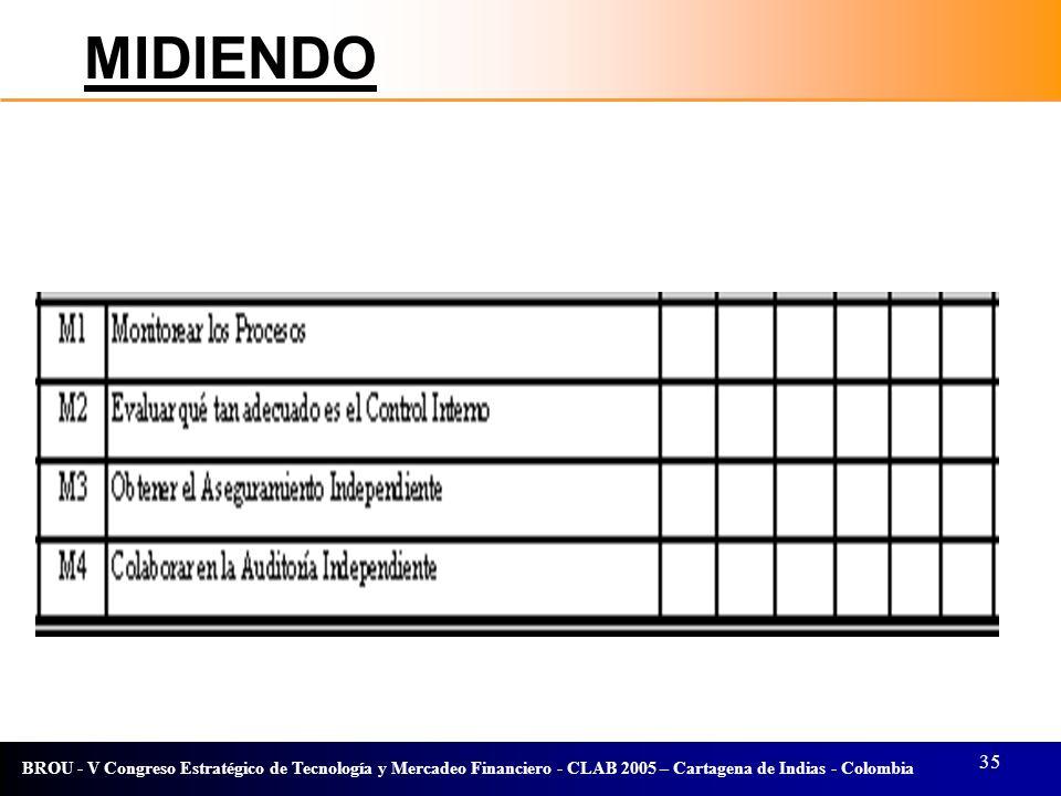 35 BROU - V Congreso Estratégico de Tecnología y Mercadeo Financiero - CLAB 2005 – Cartagena de Indias - Colombia MIDIENDO