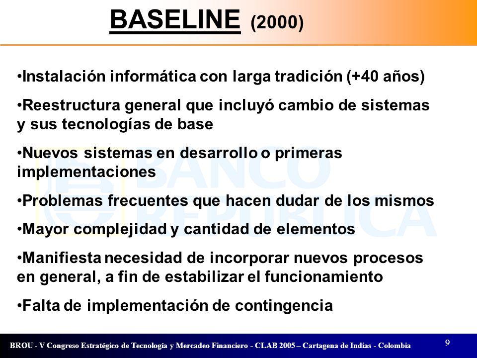 9 BROU - V Congreso Estratégico de Tecnología y Mercadeo Financiero - CLAB 2005 – Cartagena de Indias - Colombia BASELINE (2000) Instalación informáti