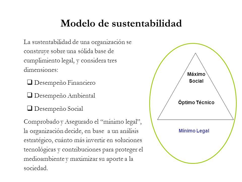 La sustentabilidad de una organización se construye sobre una sólida base de cumplimiento legal, y considera tres dimensiones: Desempeño Financiero De