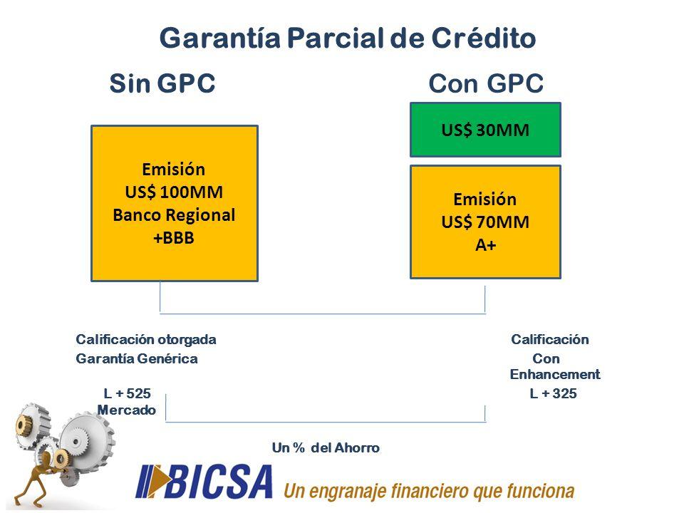 Garantía Parcial de Crédito Sin GPC Con GPC Calificación otorgada Calificación Garantía Genérica Con Enhancement L + 525 L + 325 Mercado Un % del Ahor