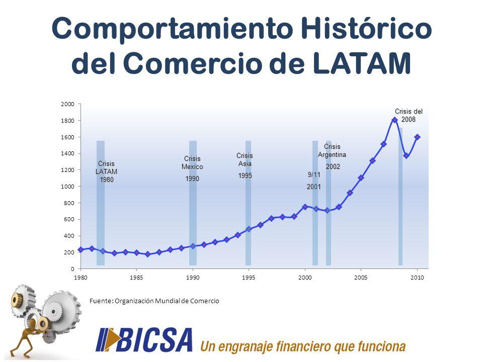 Comportamiento Histórico del Comercio de LATAM Crisis LATAM 1980 Crisis Mexico 1990 Crisis Asia 1995 9/112001 Crisis Argentina 2002 2002 Crisis del 20