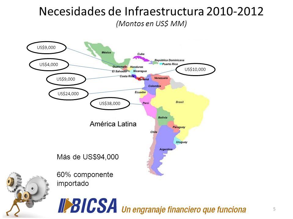 5 Necesidades de Infraestructura 2010-2012 (Montos en US$ MM) US$24,000 US$9,000 US$4,000 US$10,000 US$38,000 US$9,000 Más de US$94,000 60% componente