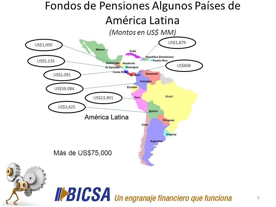 6 Fondos de Pensiones Algunos Países de América Latina (Montos en US$ MM) US$3,625 US$39,084 US$2,091 US$5,135 US$606 US$23,901 US$1,879 Más de US$75,