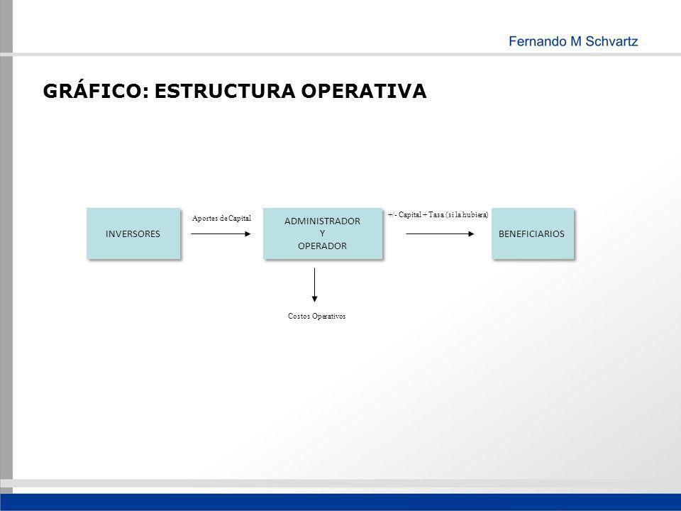 GRÁFICO: ESTRUCTURA OPERATIVA INVERSORES ADMINISTRADOR Y OPERADOR BENEFICIARIOS Aportes de Capital Costos Operativos +/- Capital + Tasa (si la hubiera