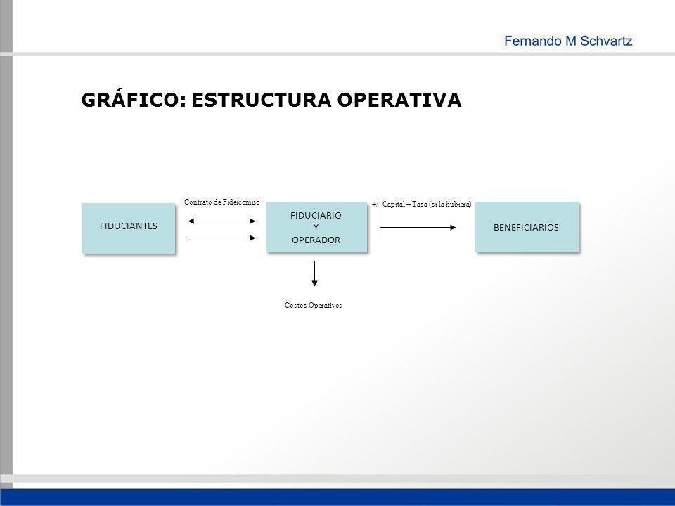 GRÁFICO: ESTRUCTURA OPERATIVA FIDUCIANTES FIDUCIARIO Y OPERADOR BENEFICIARIOS Contrato de Fideicomiso +/- Capital + Tasa (si la hubiera) Costos Operat