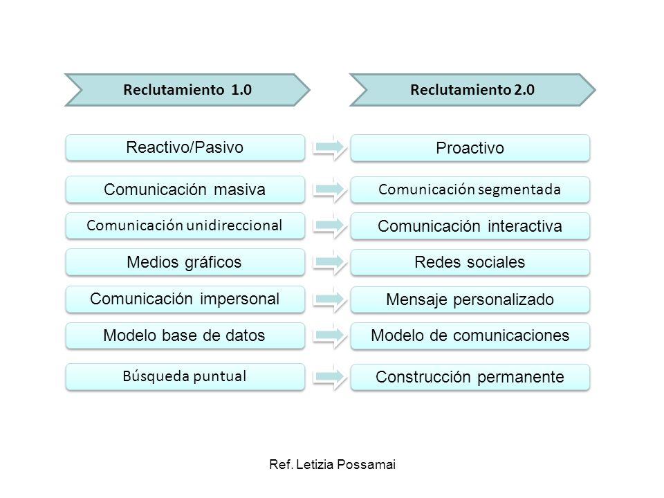Ref. Letizia Possamai Reclutamiento 1.0Reclutamiento 2.0 Reactivo/Pasivo Proactivo Comunicación masiva Comunicación segmentada Comunicación unidirecci