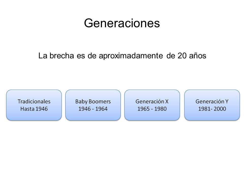 Generaciones La brecha es de aproximadamente de 20 años
