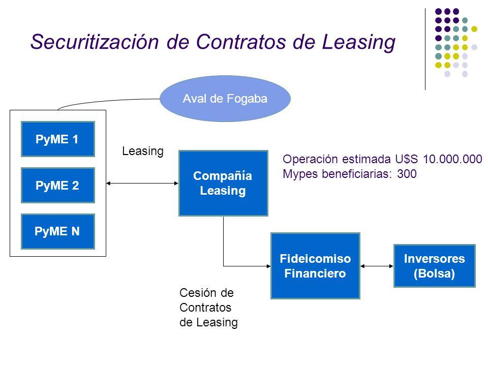 Securitización de Contratos de Leasing PyME 1 PyME 2 PyME N Compañía Leasing Inversores (Bolsa) Cesión de Contratos de Leasing Leasing Aval de Fogaba