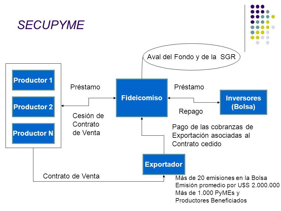 SECUPYME Productor 1 Productor 2 Productor N Exportador Fideicomiso Inversores (Bolsa) Contrato de Venta Cesión de Contrato de Venta Préstamo Pago de