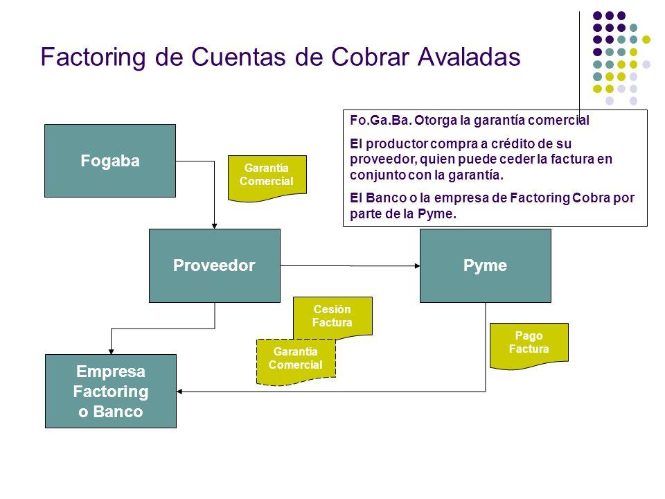 Factoring de Cuentas de Cobrar Avaladas Fogaba Proveedor Pyme Empresa Factoring o Banco Garantía Comercial Cesión Factura Garantía Comercial Pago Fact