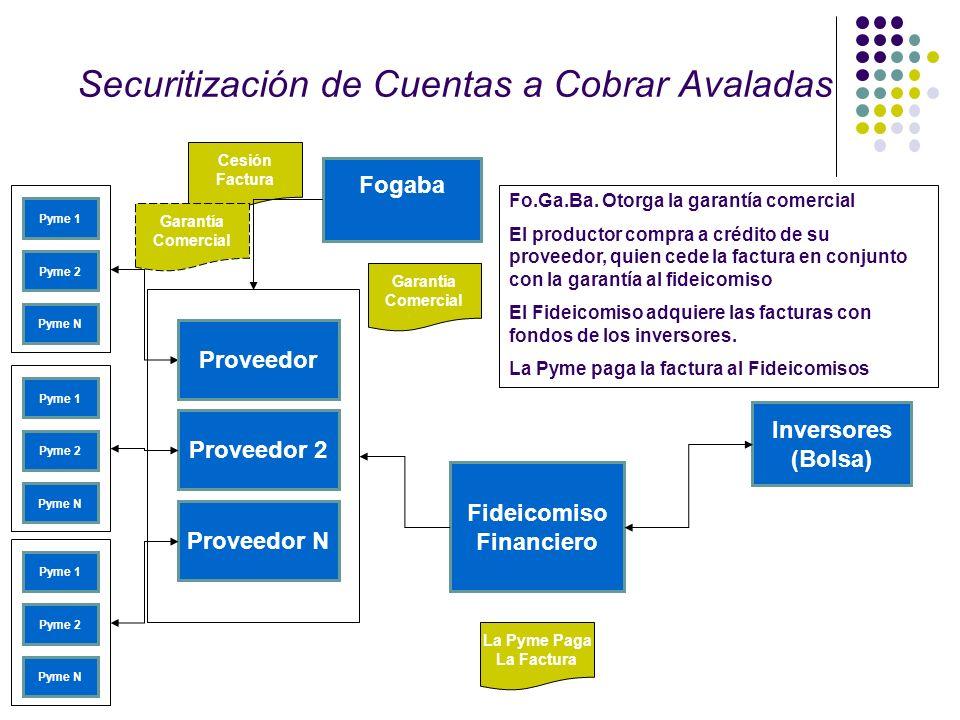 Securitización de Cuentas a Cobrar Avaladas Pyme 1 Pyme 2 Pyme N Fideicomiso Financiero Inversores (Bolsa) Proveedor Proveedor 2 Proveedor N Pyme 1 Py