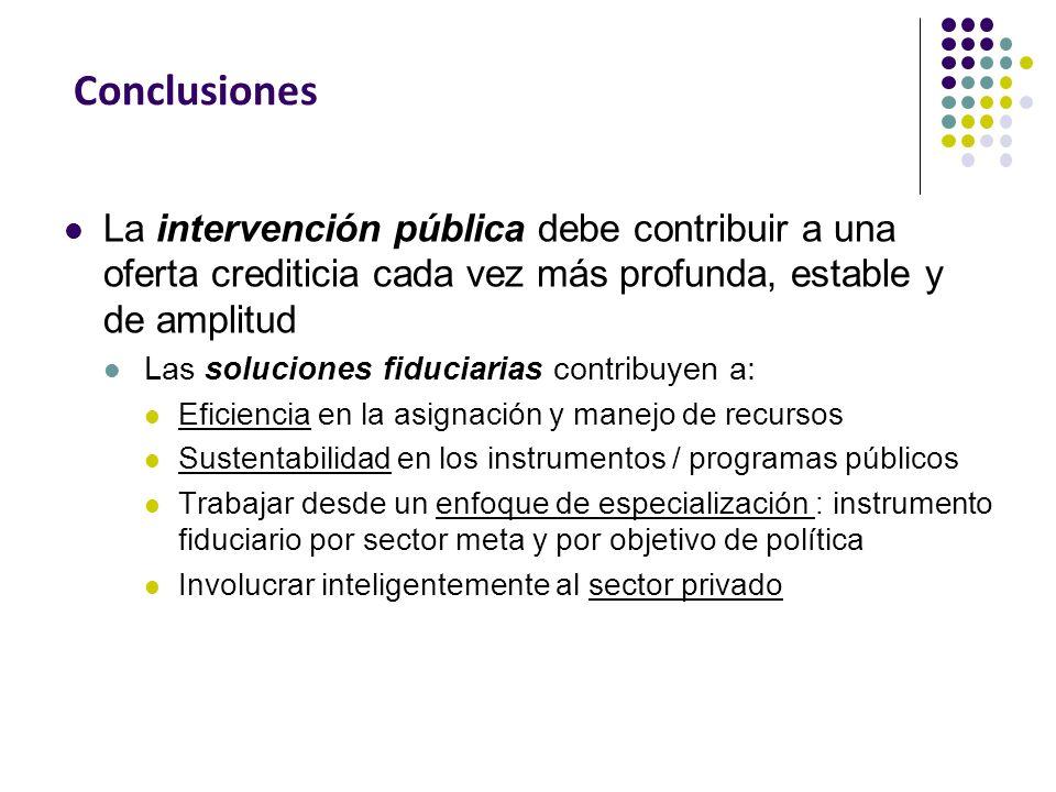 Conclusiones La intervención pública debe contribuir a una oferta crediticia cada vez más profunda, estable y de amplitud Las soluciones fiduciarias c