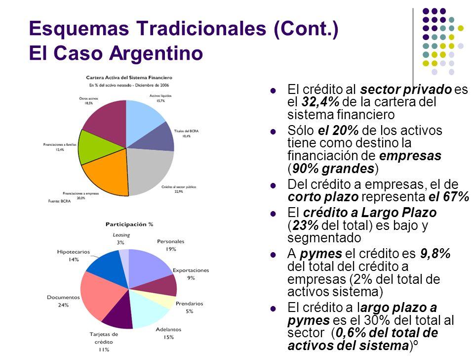 Esquemas Tradicionales (Cont.) El Caso Argentino El crédito al sector privado es el 32,4% de la cartera del sistema financiero Sólo el 20% de los acti