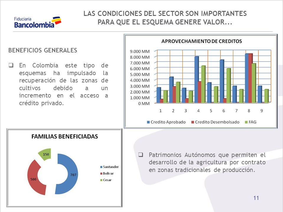 11 BENEFICIOS GENERALES En Colombia este tipo de esquemas ha impulsado la recuperación de las zonas de cultivos debido a un incremento en el acceso a