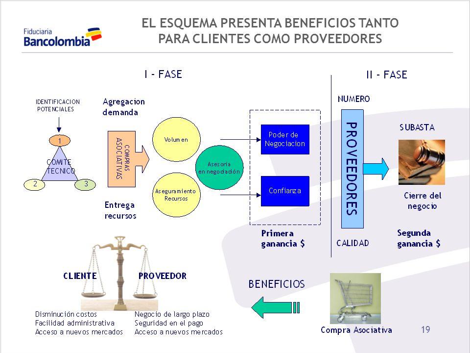 19 EL ESQUEMA PRESENTA BENEFICIOS TANTO PARA CLIENTES COMO PROVEEDORES