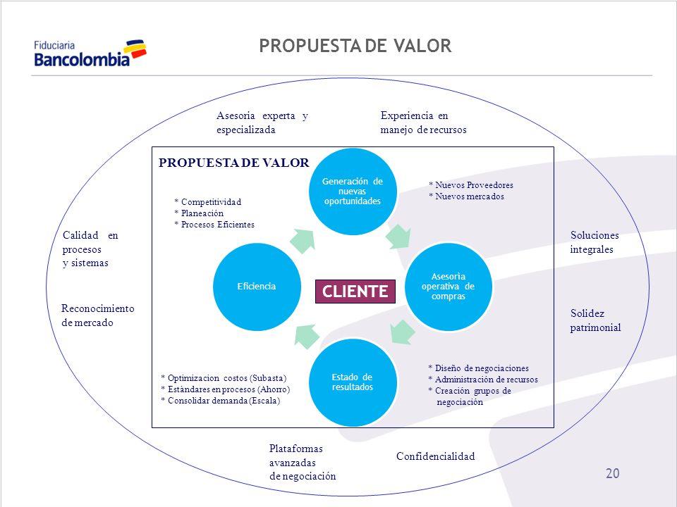 20 PROPUESTA DE VALOR CLIENTE * Competitividad * Planeación * Procesos Eficientes * Optimizacion costos (Subasta) * Estàndares en procesos (Ahorro) *