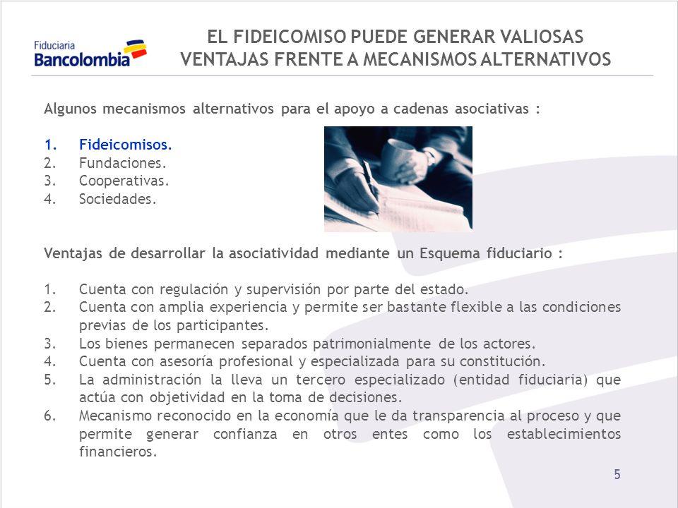 66 ALGUNAS OPORTUNIDADES EN FIDUCIA BAJO ESQUEMAS ASOCIATIVOS...