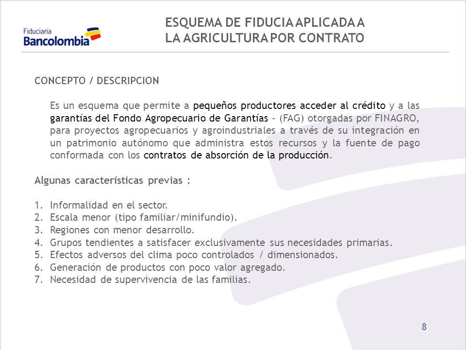 88 ESQUEMA DE FIDUCIA APLICADA A LA AGRICULTURA POR CONTRATO CONCEPTO / DESCRIPCION Es un esquema que permite a pequeños productores acceder al crédit
