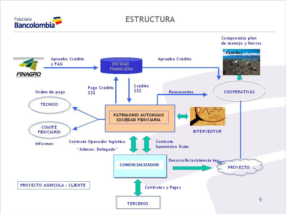 10 PROPUESTA DE VALOR CLIENTE ACCESO A CREDITO / FAG ORGANIZACIÓN ADMINISTRATIVA ASISTENCIA TECNICA ACCESO A TECNOLOGIA BANCARIA INCREMENTO PRODUCTIVIDAD ASEGURAMIENTO DEMANDA CONVIVENCIA / SOLIDARIDAD COLECTIVA DESARROLLO REGIONAL