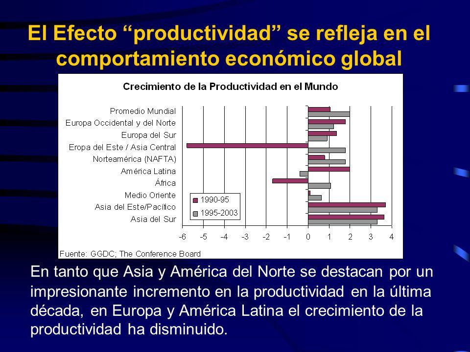 El Efecto productividad se refleja en el comportamiento económico global En tanto que Asia y América del Norte se destacan por un impresionante incremento en la productividad en la última década, en Europa y América Latina el crecimiento de la productividad ha disminuido.