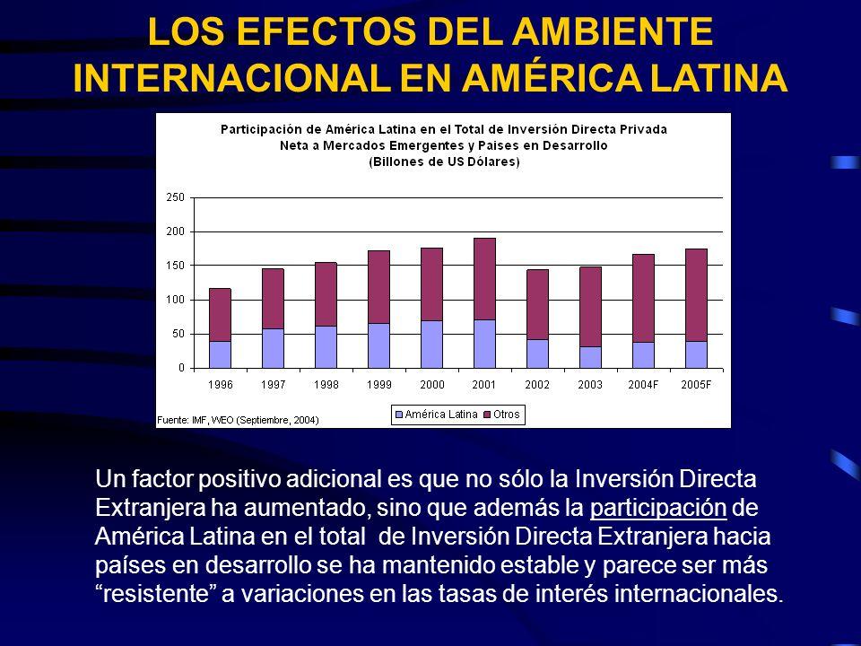 LOS EFECTOS DEL AMBIENTE INTERNACIONAL EN AMÉRICA LATINA Un factor positivo adicional es que no sólo la Inversión Directa Extranjera ha aumentado, sino que además la participación de América Latina en el total de Inversión Directa Extranjera hacia países en desarrollo se ha mantenido estable y parece ser más resistente a variaciones en las tasas de interés internacionales.