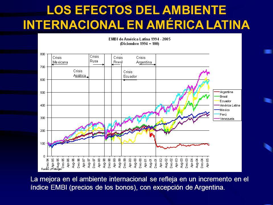 LOS EFECTOS DEL AMBIENTE INTERNACIONAL EN AMÉRICA LATINA La mejora en el ambiente internacional se refleja en un incremento en el índice EMBI (precios de los bonos), con excepción de Argentina.