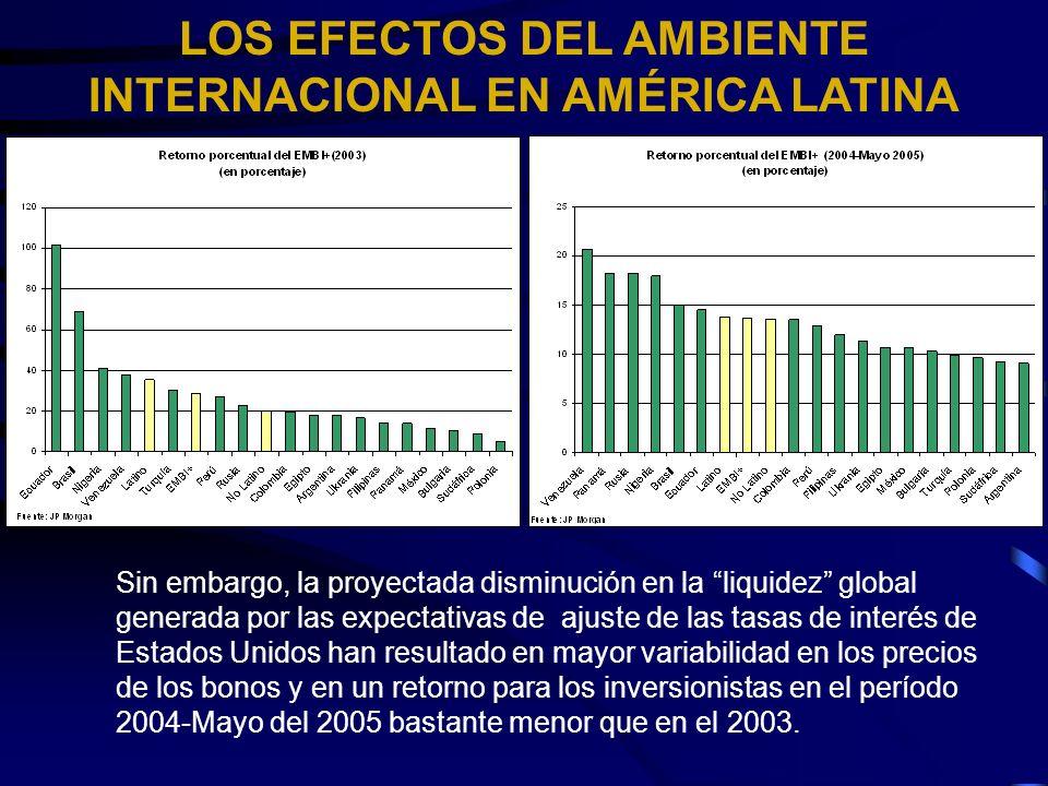 LOS EFECTOS DEL AMBIENTE INTERNACIONAL EN AMÉRICA LATINA Sin embargo, la proyectada disminución en la liquidez global generada por las expectativas de ajuste de las tasas de interés de Estados Unidos han resultado en mayor variabilidad en los precios de los bonos y en un retorno para los inversionistas en el período 2004-Mayo del 2005 bastante menor que en el 2003.