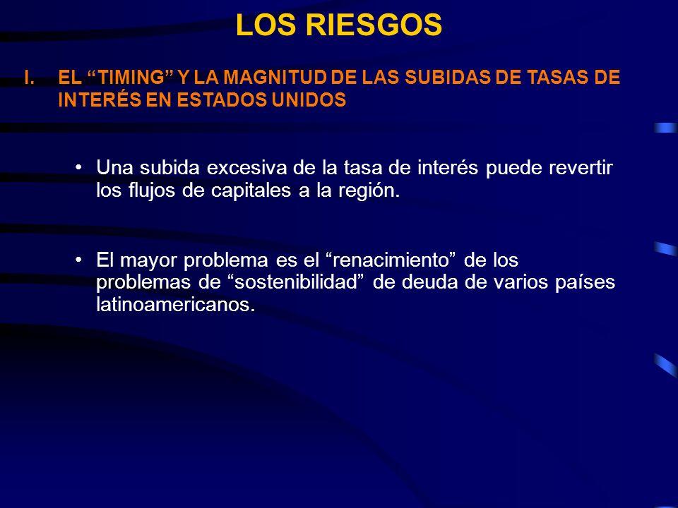 LOS RIESGOS Una subida excesiva de la tasa de interés puede revertir los flujos de capitales a la región.