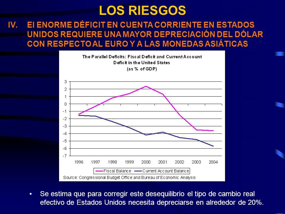 LOS RIESGOS IV.El ENORME DÉFICIT EN CUENTA CORRIENTE EN ESTADOS UNIDOS REQUIERE UNA MAYOR DEPRECIACIÓN DEL DÓLAR CON RESPECTO AL EURO Y A LAS MONEDAS ASIÁTICAS Se estima que para corregir este desequilibrio el tipo de cambio real efectivo de Estados Unidos necesita depreciarse en alrededor de 20%.
