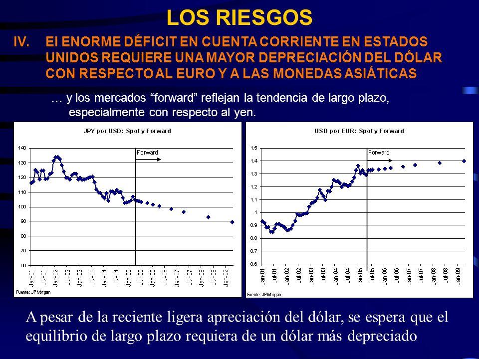 LOS RIESGOS IV.El ENORME DÉFICIT EN CUENTA CORRIENTE EN ESTADOS UNIDOS REQUIERE UNA MAYOR DEPRECIACIÓN DEL DÓLAR CON RESPECTO AL EURO Y A LAS MONEDAS ASIÁTICAS … y los mercados forward reflejan la tendencia de largo plazo, especialmente con respecto al yen.