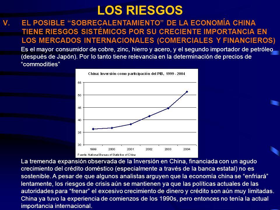 LOS RIESGOS V.EL POSIBLE SOBRECALENTAMIENTO DE LA ECONOMÍA CHINA TIENE RIESGOS SISTÉMICOS POR SU CRECIENTE IMPORTANCIA EN LOS MERCADOS INTERNACIONALES (COMERCIALES Y FINANCIEROS) Es el mayor consumidor de cobre, zinc, hierro y acero, y el segundo importador de petróleo (después de Japón).