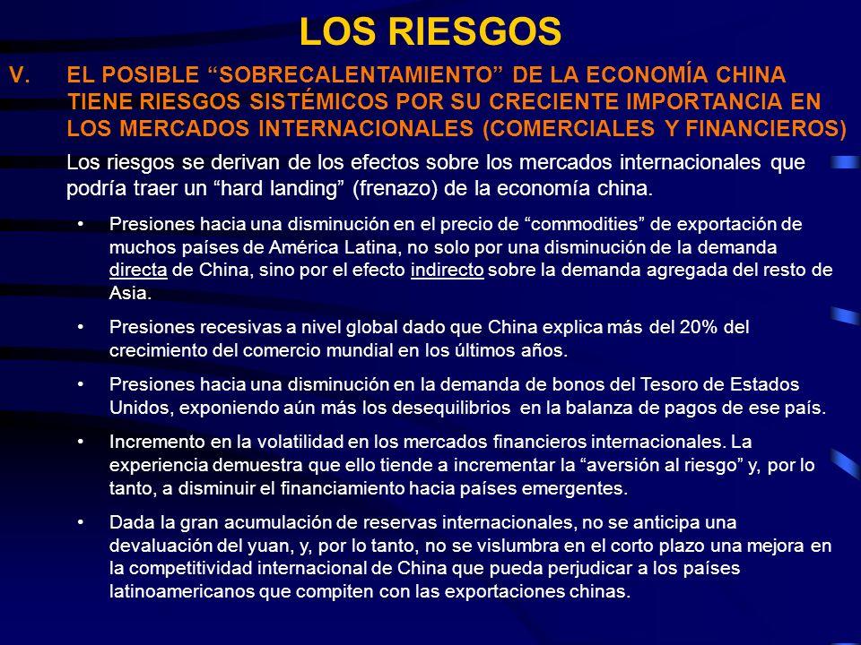 LOS RIESGOS V.EL POSIBLE SOBRECALENTAMIENTO DE LA ECONOMÍA CHINA TIENE RIESGOS SISTÉMICOS POR SU CRECIENTE IMPORTANCIA EN LOS MERCADOS INTERNACIONALES (COMERCIALES Y FINANCIEROS) Los riesgos se derivan de los efectos sobre los mercados internacionales que podría traer un hard landing (frenazo) de la economía china.