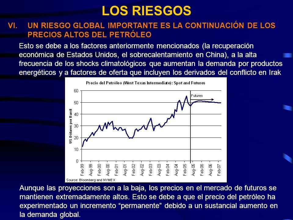 LOS RIESGOS VI.UN RIESGO GLOBAL IMPORTANTE ES LA CONTINUACIÓN DE LOS PRECIOS ALTOS DEL PETRÓLEO Esto se debe a los factores anteriormente mencionados (la recuperación económica de Estados Unidos, el sobrecalentamiento en China), a la alta frecuencia de los shocks climatológicos que aumentan la demanda por productos energéticos y a factores de oferta que incluyen los derivados del conflicto en Irak Aunque las proyecciones son a la baja, los precios en el mercado de futuros se mantienen extremadamente altos.