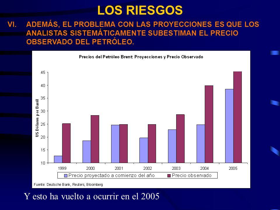 LOS RIESGOS VI.ADEMÁS, EL PROBLEMA CON LAS PROYECCIONES ES QUE LOS ANALISTAS SISTEMÁTICAMENTE SUBESTIMAN EL PRECIO OBSERVADO DEL PETRÓLEO.