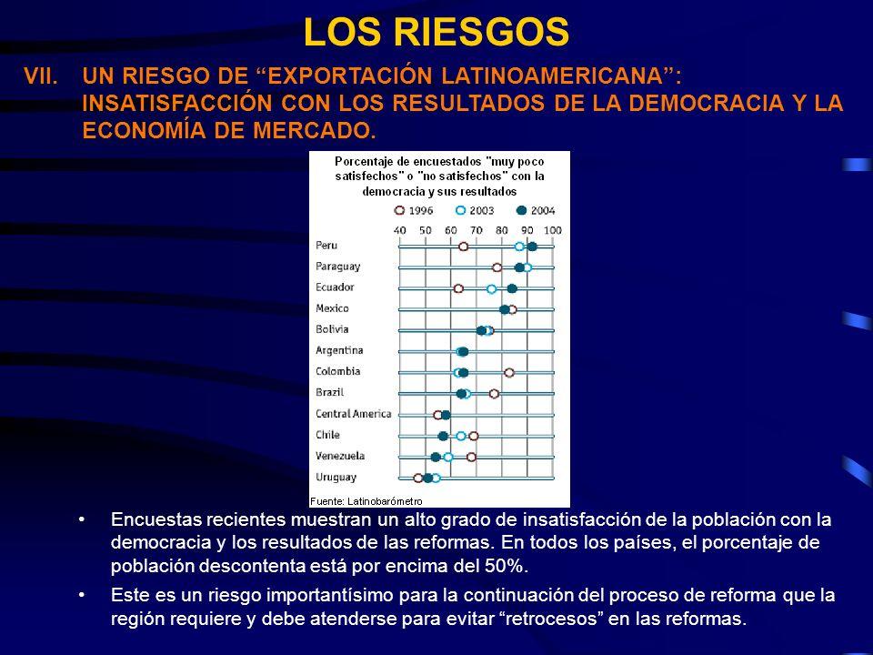LOS RIESGOS VII.UN RIESGO DE EXPORTACIÓN LATINOAMERICANA: INSATISFACCIÓN CON LOS RESULTADOS DE LA DEMOCRACIA Y LA ECONOMÍA DE MERCADO.