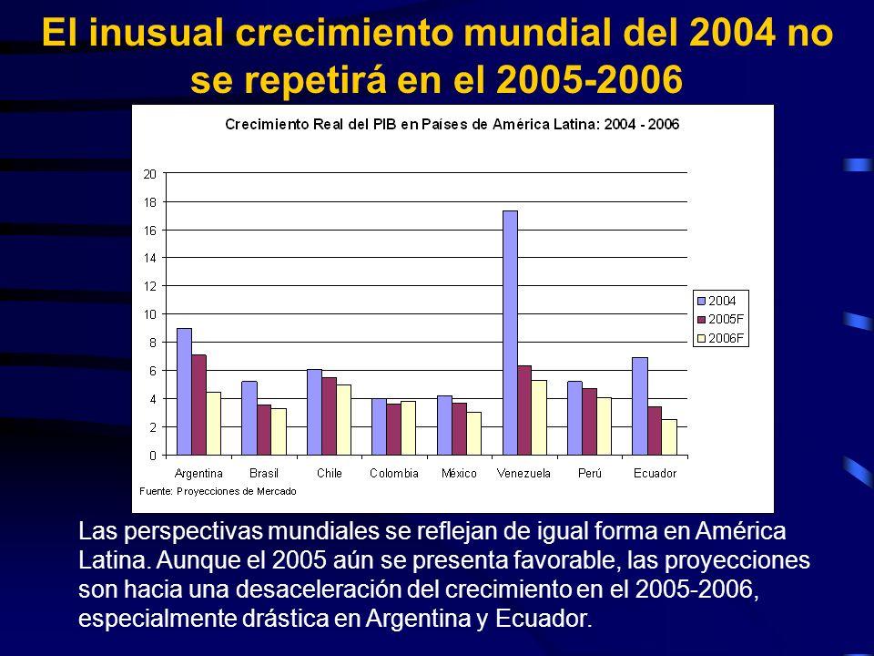 Las perspectivas mundiales se reflejan de igual forma en América Latina.