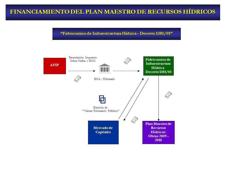 FINANCIAMIENTO DEL PLAN MAESTRO DE RECURSOS HÍDRICOS Fideicomiso de Infraestructura Hídrica - Decreto 1381/01 Fideicomiso de Infraestructura Hídrica D