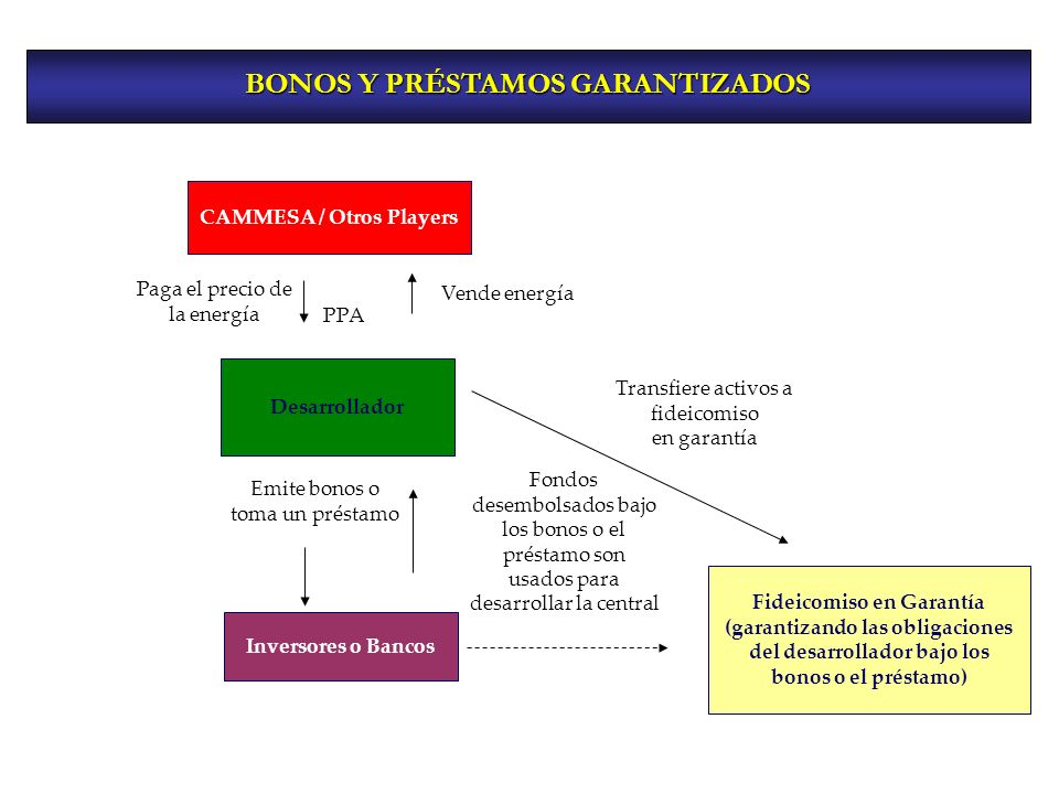 CAMMESA / Otros Players Desarrollador Emite bonos o toma un préstamo Transfiere activos a fideicomiso en garantía Inversores o Bancos Fondos desembols