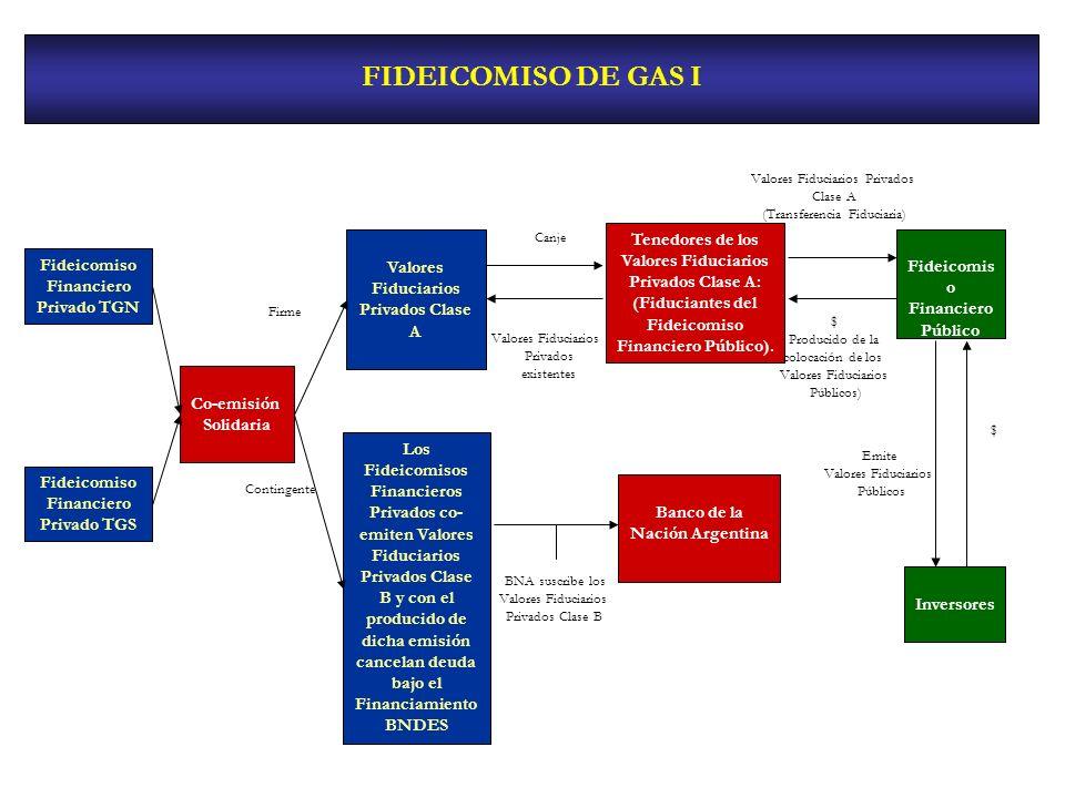 FIDEICOMISO DE GAS I Fideicomiso Financiero Privado TGN Valores Fiduciarios Privados Clase A Fideicomis o Financiero Público Co-emisión Solidaria Tene