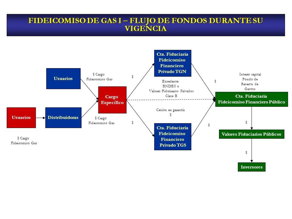 FIDEICOMISO DE GAS I – FLUJO DE FONDOS DURANTE SU VIGENCIA Usuarios Distribuidoras Cta. Fiduciaria Fideicomiso Financiero Privado TGN Cta. Fiduciaria