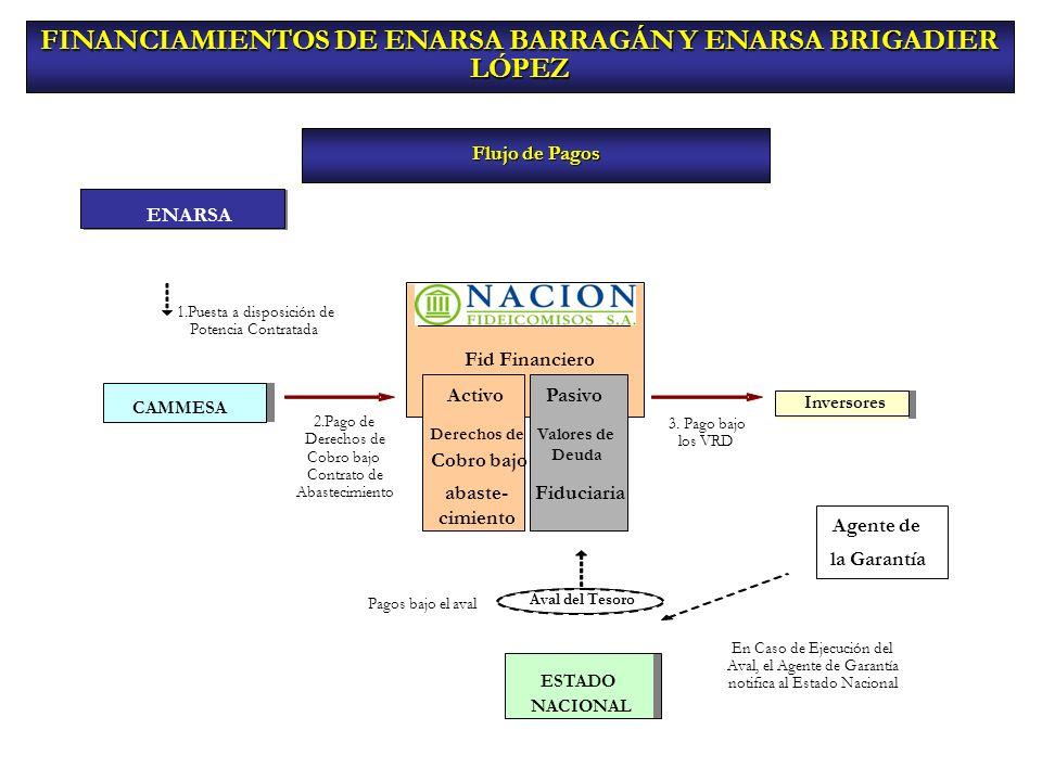 FINANCIAMIENTOS DE ENARSA BARRAGÁN Y ENARSA BRIGADIER LÓPEZ Flujo de Pagos Inversores 3. Pago bajo los VRD CAMMESA 2.Pago de Derechos de Cobro bajo Co