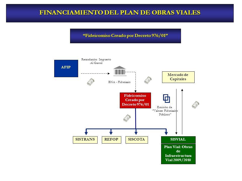 FINANCIAMIENTO DEL PLAN DE OBRAS VIALES Fideicomiso Creado por Decreto 976/01 Fideicomiso Creado por Decreto 976/01 AFIP BNA - Fiduciario Emisión de V