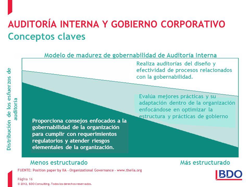 © 2012, BDO Consulting. Todos los derechos reservados. Página 16 AUDITORÍA INTERNA Y GOBIERNO CORPORATIVO Conceptos claves Capacidades de Auditoría In