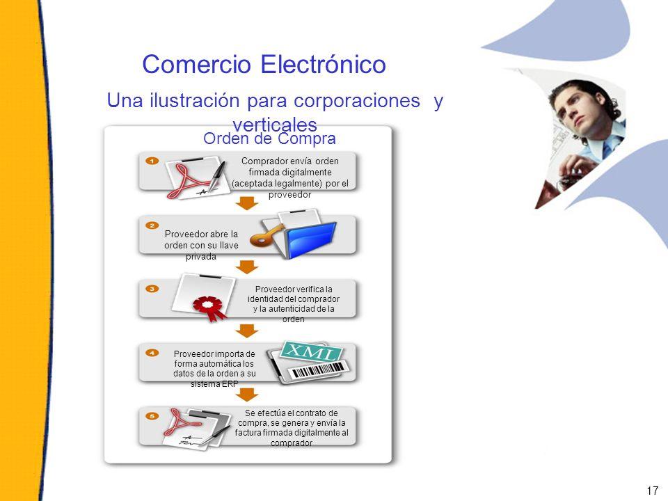 Comercio Electrónico Orden de Compra Proveedor abre la orden con su llave privada Comprador envía orden firmada digitalmente (aceptada legalmente) por