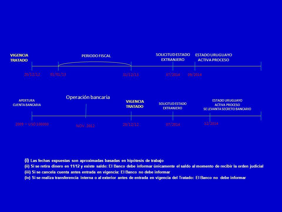20/12/1201/01/13 31/12/1307/201409/2014 PERIODO FISCAL VIGENCIA TRATADO SOLICITUD ESTADO EXTRANJERO ESTADO URUGUAYO ACTIVA PROCESO 2009 – USD 100000 2