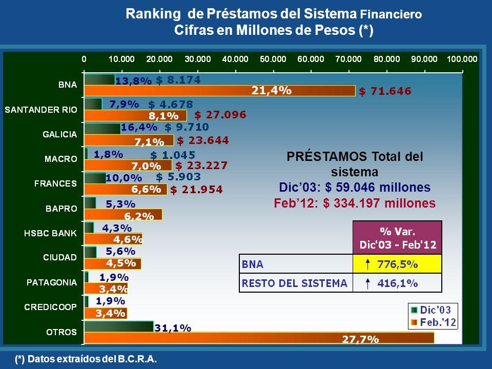 29,1 % 8,3% 6,9% 6,4% 6,1% 5,8% 4,2% 3,9% 3,5% 2,9% 22,9% DEPÓSITOS Total del sistema Dic03: $ 94.647 millones Feb12: $ 482.272 millones 24,0% 10,4% 7,1% 8,1% 3,1% 4,6% 3,3% 4,9% 2,0% 4,4% 28,1% (*)Datos extraídos del B.C.R.A.