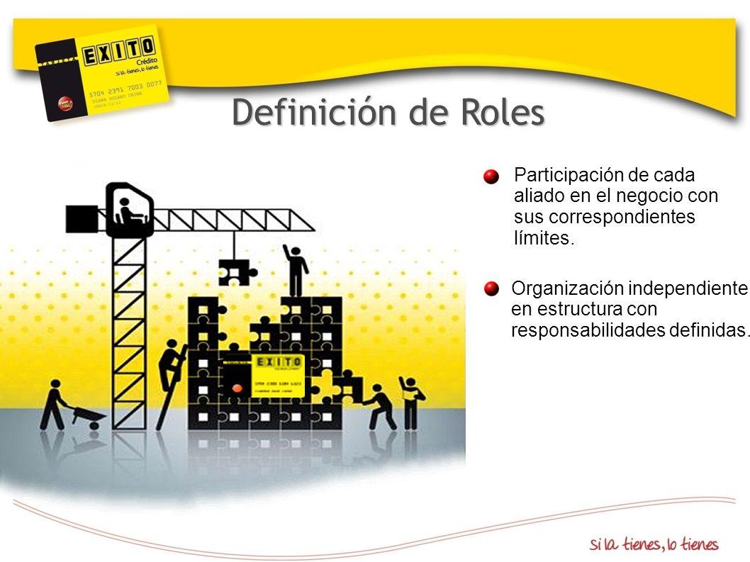 Definición de Roles Participación de cada aliado en el negocio con sus correspondientes límites. Organización independiente en estructura con responsa